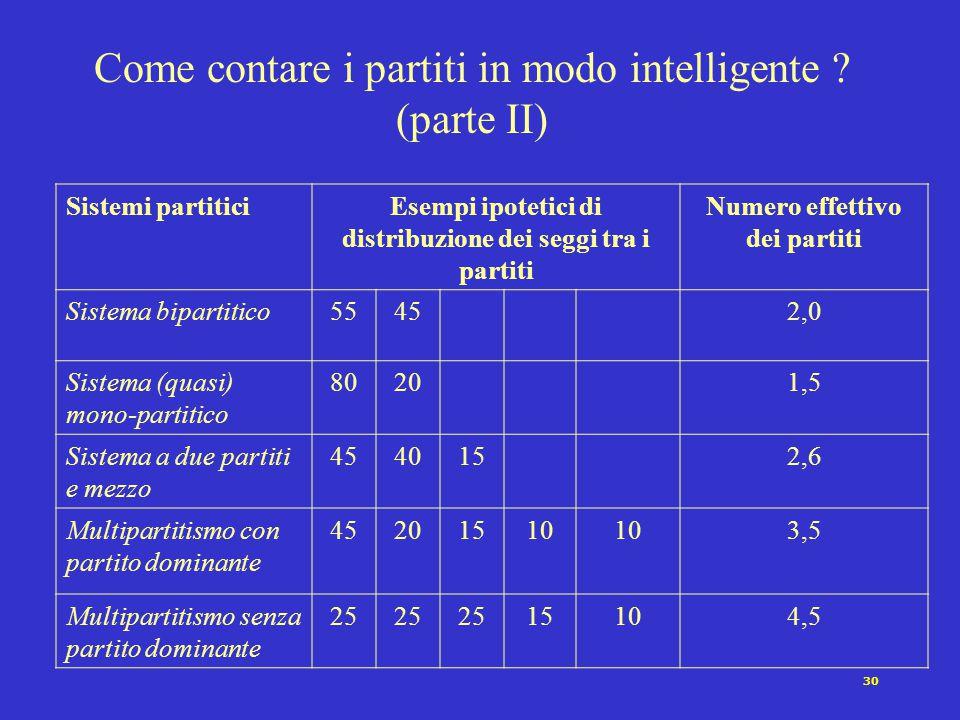 30 Come contare i partiti in modo intelligente ? (parte II) Sistemi partiticiEsempi ipotetici di distribuzione dei seggi tra i partiti Numero effettiv