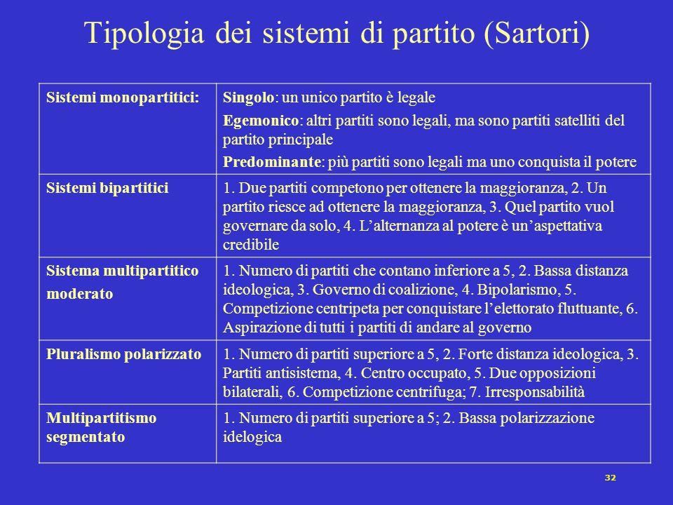 32 Tipologia dei sistemi di partito (Sartori) Sistemi monopartitici:Singolo: un unico partito è legale Egemonico: altri partiti sono legali, ma sono p