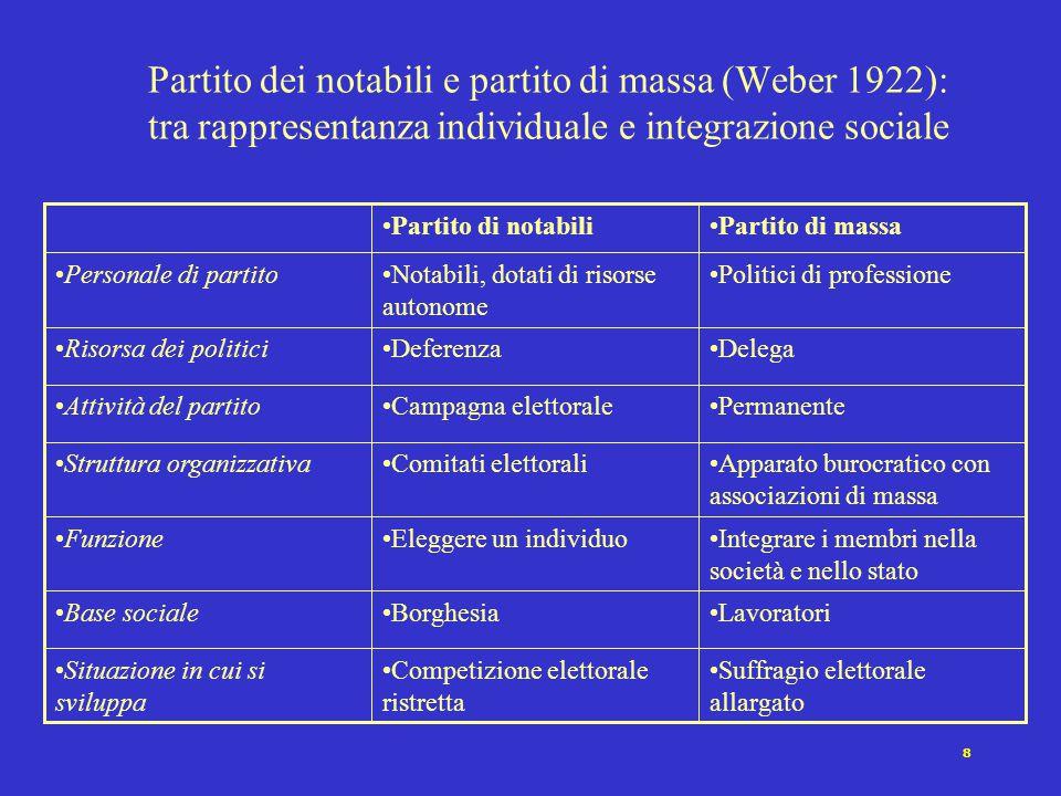 8 Partito dei notabili e partito di massa (Weber 1922): tra rappresentanza individuale e integrazione sociale Suffragio elettorale allargato Competizi