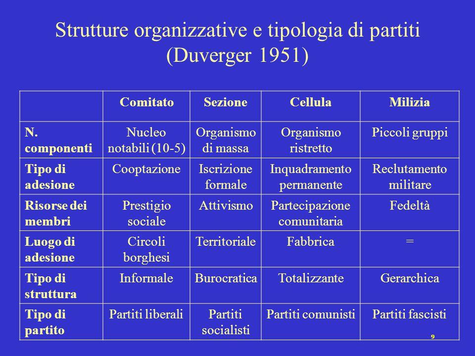 9 Strutture organizzative e tipologia di partiti (Duverger 1951) ComitatoSezioneCellulaMilizia N. componenti Nucleo notabili (10-5) Organismo di massa