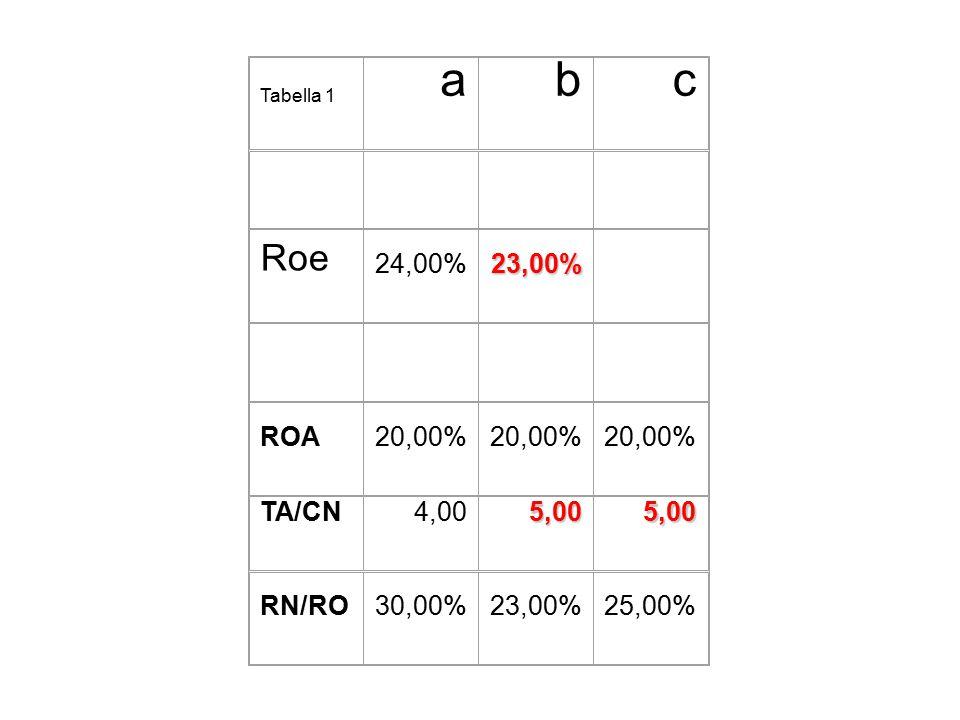 Tabella 1 abc Roe 24,00%23,00% ROA20,00% TA/CN4,005,005,00 RN/RO30,00%23,00%25,00%
