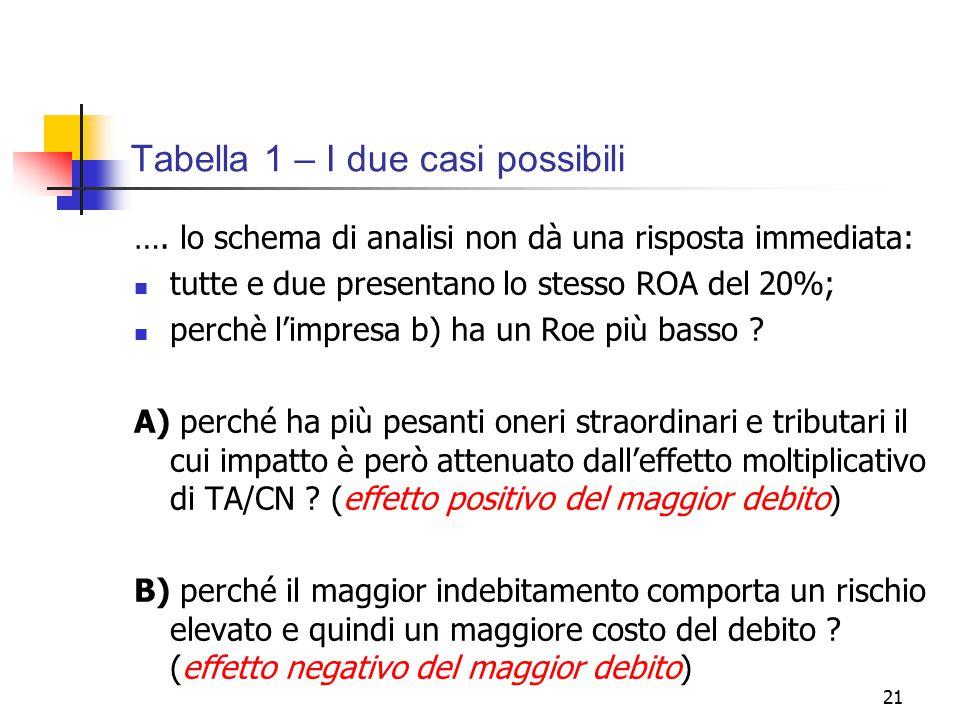 21 Tabella 1 – I due casi possibili …. lo schema di analisi non dà una risposta immediata: tutte e due presentano lo stesso ROA del 20%; perchè l'impr