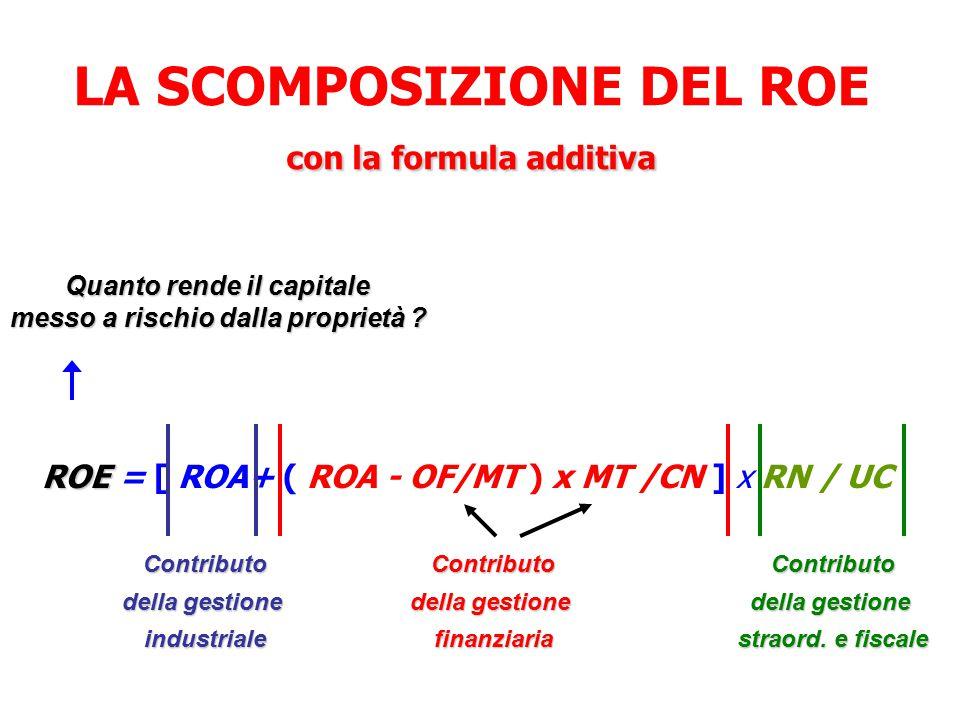 con la formula additiva LA SCOMPOSIZIONE DEL ROE con la formula additiva ROE ROE = [ ROA+ ( ROA - OF/MT ) x MT /CN ] x RN / UC Contributo della gestione industrialeContributo finanziariaContributo straord.