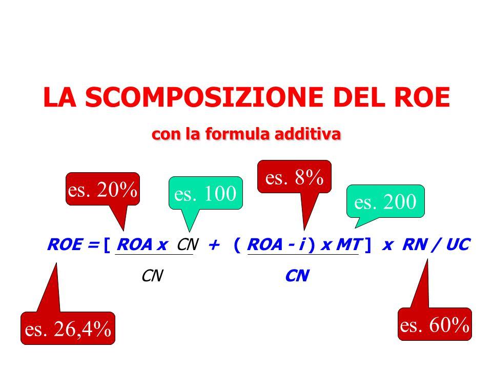 con la formula additiva LA SCOMPOSIZIONE DEL ROE con la formula additiva ROE = [ ROA x CN + ( ROA - i ) x MT ] x RN / UC CN es.