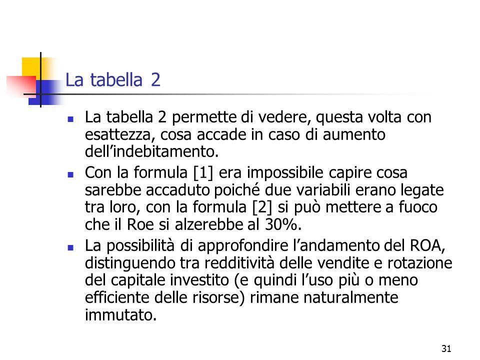 31 La tabella 2 La tabella 2 permette di vedere, questa volta con esattezza, cosa accade in caso di aumento dell'indebitamento. Con la formula [1] era
