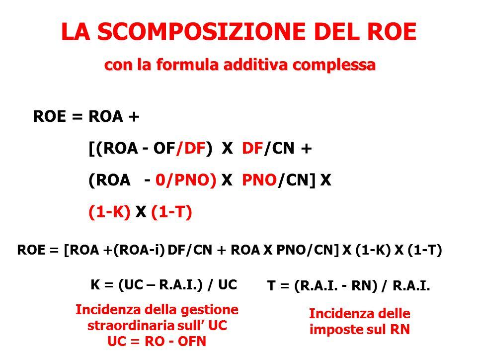 LA SCOMPOSIZIONE DEL ROE ROE = ROA + [(ROA - OF/DF) X DF/CN + (ROA - 0/PNO) X PNO/CN] X (1-K) X (1-T) ROE = [ROA +(ROA-i) DF/CN + ROA X PNO/CN] X (1-K
