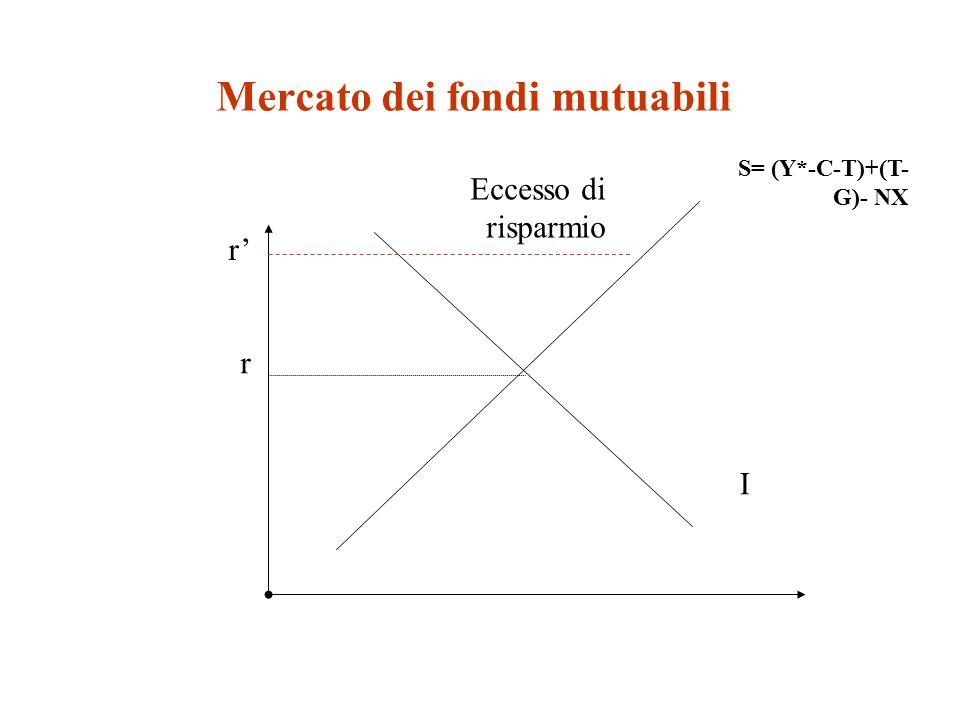Mercato dei fondi mutuabili S= (Y*-C-T)+(T- G)- NX I r r' Eccesso di risparmio