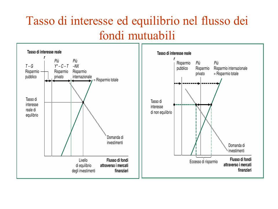 Tasso di interesse ed equilibrio nel flusso dei fondi mutuabili