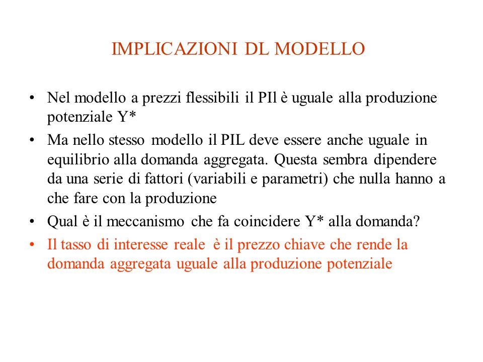 IMPLICAZIONI DL MODELLO Nel modello a prezzi flessibili il PIl è uguale alla produzione potenziale Y* Ma nello stesso modello il PIL deve essere anche uguale in equilibrio alla domanda aggregata.