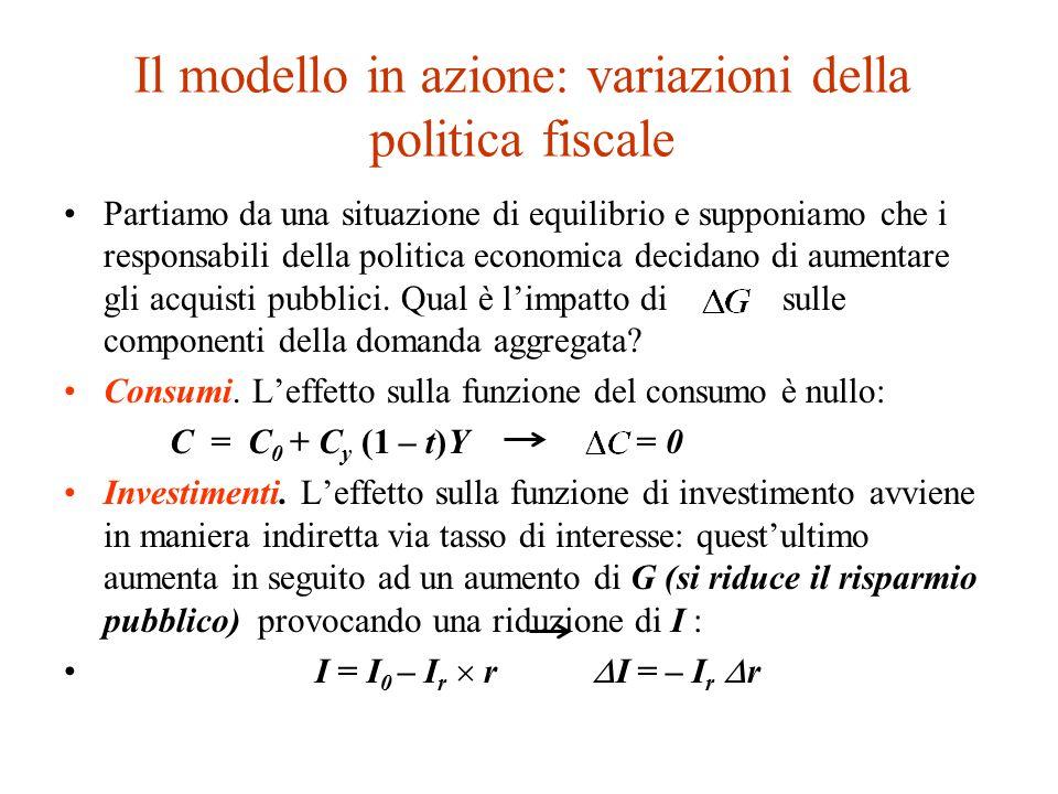 Il modello in azione: variazioni della politica fiscale Partiamo da una situazione di equilibrio e supponiamo che i responsabili della politica economica decidano di aumentare gli acquisti pubblici.