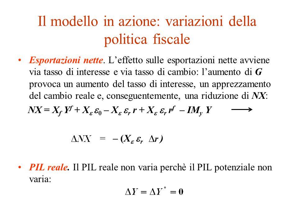 Il modello in azione: variazioni della politica fiscale Esportazioni nette.