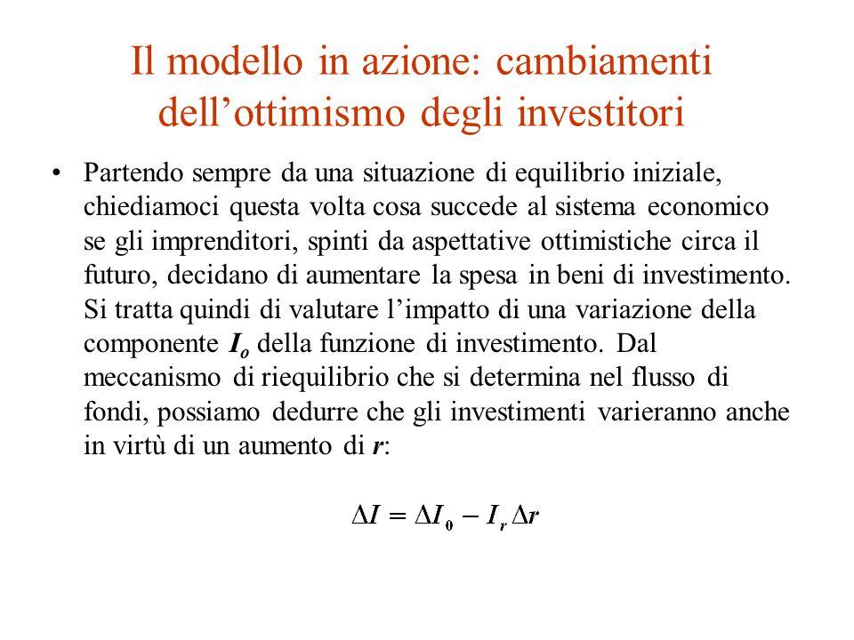 Il modello in azione: cambiamenti dell'ottimismo degli investitori Partendo sempre da una situazione di equilibrio iniziale, chiediamoci questa volta cosa succede al sistema economico se gli imprenditori, spinti da aspettative ottimistiche circa il futuro, decidano di aumentare la spesa in beni di investimento.