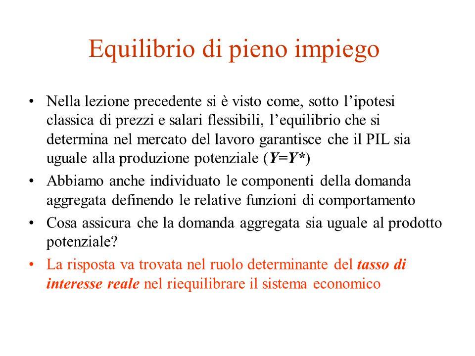Soluzione del modello Deriviamo formalmente il tasso di interesse reale di equilibrio del sistema.
