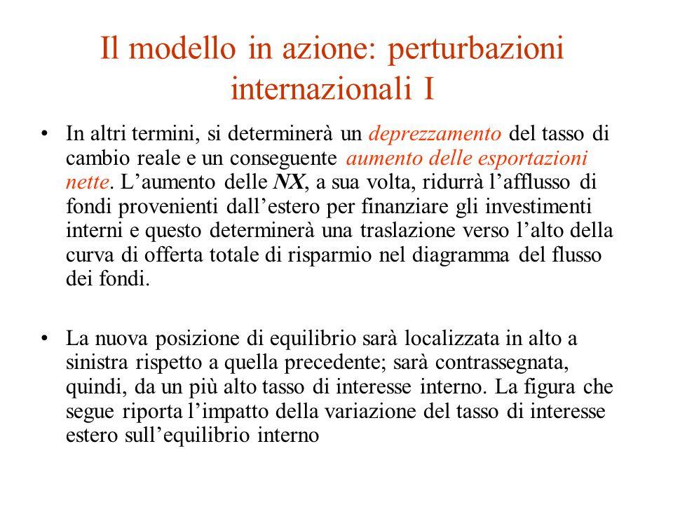 Il modello in azione: perturbazioni internazionali I In altri termini, si determinerà un deprezzamento del tasso di cambio reale e un conseguente aumento delle esportazioni nette.