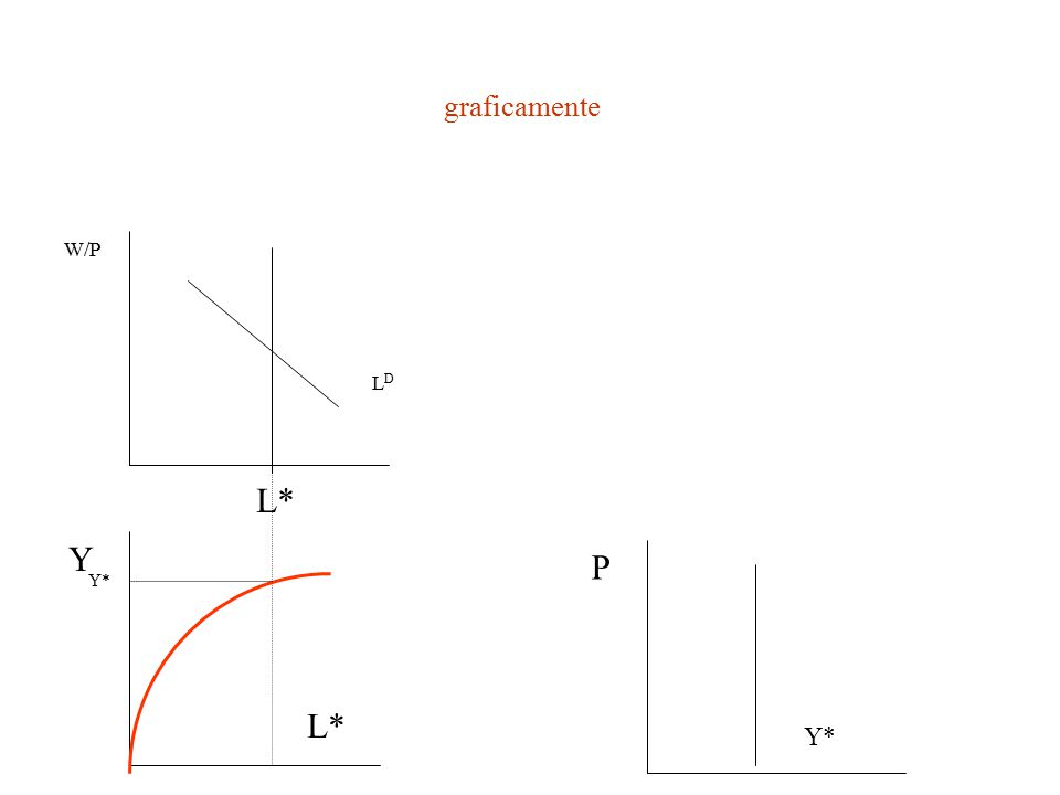 Soluzione del modello La domanda nel mercato dei fondi mutuabili si deriva semplicemente dalla funzione di investimento: I = I 0 – I r r L'equilibrio si determina nel punto in cui offerta e domanda di fondi si bilanciano, ossia nel punto in cui la curva di offerta del risparmio totale interseca la curva di domanda di investimenti: {[1 – t – (1 – t)C y ]Y* - C 0 } + (tY* - ) + (IM y Y *+ X   r r –X f Y f – – X   0 – X   r r f ) = I 0 – I r r