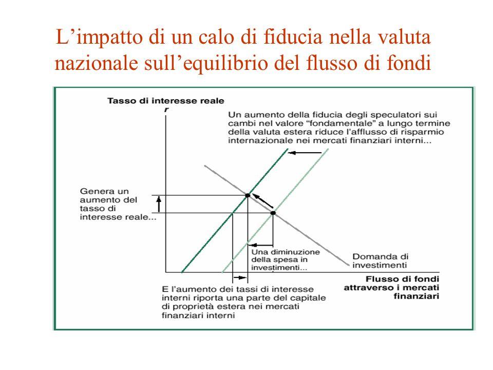 L'impatto di un calo di fiducia nella valuta nazionale sull'equilibrio del flusso di fondi