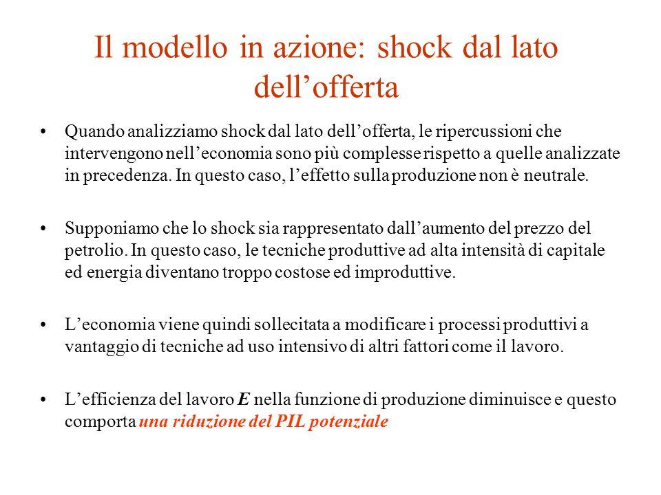 Il modello in azione: shock dal lato dell'offerta Quando analizziamo shock dal lato dell'offerta, le ripercussioni che intervengono nell'economia sono più complesse rispetto a quelle analizzate in precedenza.