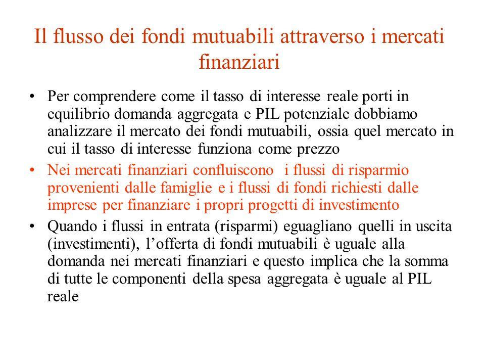 Il flusso dei fondi mutuabili attraverso i mercati finanziari Per comprendere come il tasso di interesse reale porti in equilibrio domanda aggregata e PIL potenziale dobbiamo analizzare il mercato dei fondi mutuabili, ossia quel mercato in cui il tasso di interesse funziona come prezzo Nei mercati finanziari confluiscono i flussi di risparmio provenienti dalle famiglie e i flussi di fondi richiesti dalle imprese per finanziare i propri progetti di investimento Quando i flussi in entrata (risparmi) eguagliano quelli in uscita (investimenti), l'offerta di fondi mutuabili è uguale alla domanda nei mercati finanziari e questo implica che la somma di tutte le componenti della spesa aggregata è uguale al PIL reale