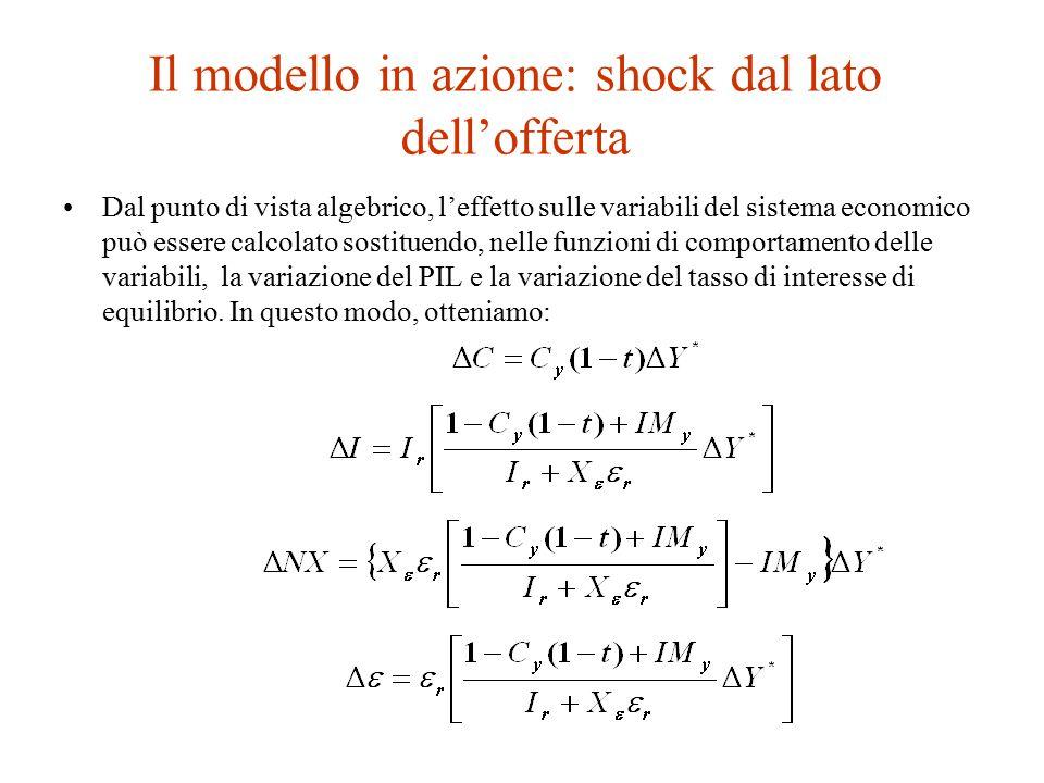 Il modello in azione: shock dal lato dell'offerta Dal punto di vista algebrico, l'effetto sulle variabili del sistema economico può essere calcolato sostituendo, nelle funzioni di comportamento delle variabili, la variazione del PIL e la variazione del tasso di interesse di equilibrio.
