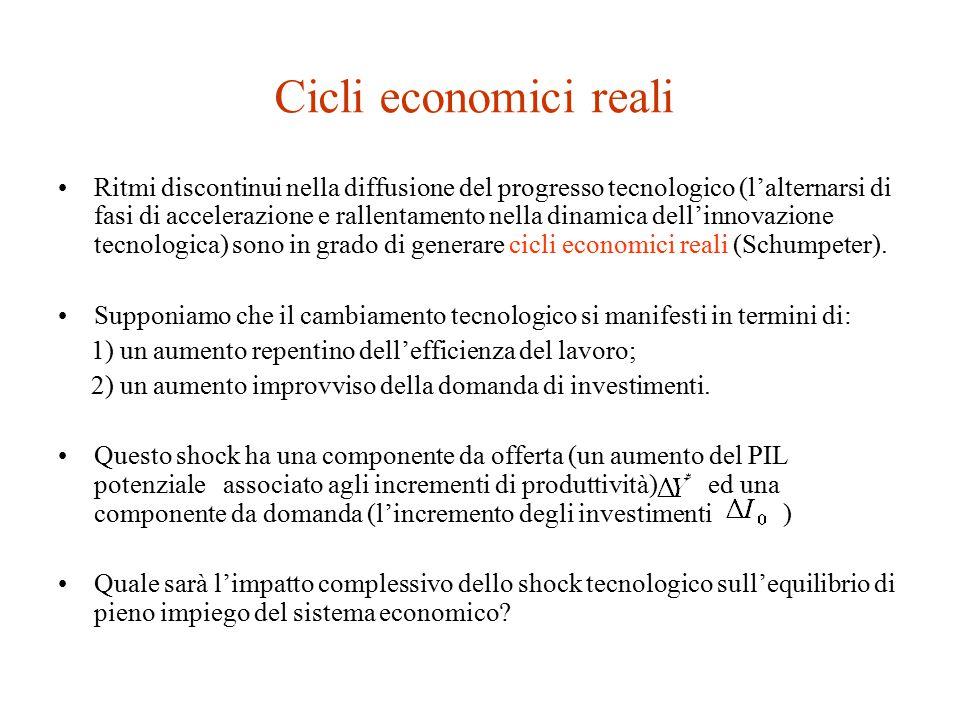 Cicli economici reali Ritmi discontinui nella diffusione del progresso tecnologico (l'alternarsi di fasi di accelerazione e rallentamento nella dinamica dell'innovazione tecnologica) sono in grado di generare cicli economici reali (Schumpeter).