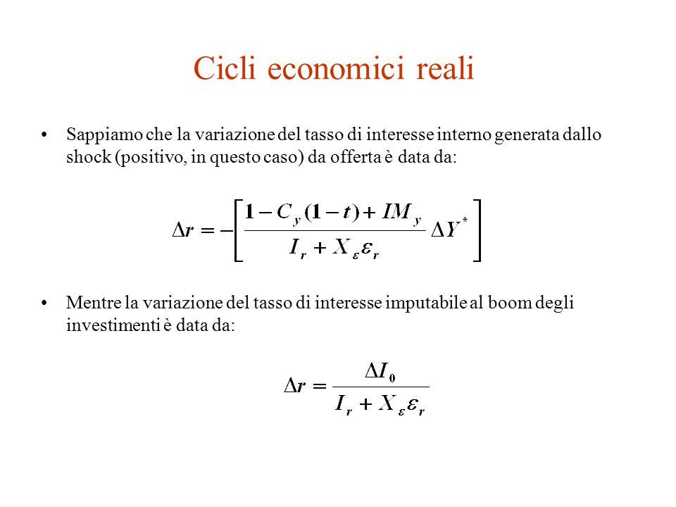Cicli economici reali Sappiamo che la variazione del tasso di interesse interno generata dallo shock (positivo, in questo caso) da offerta è data da: Mentre la variazione del tasso di interesse imputabile al boom degli investimenti è data da: