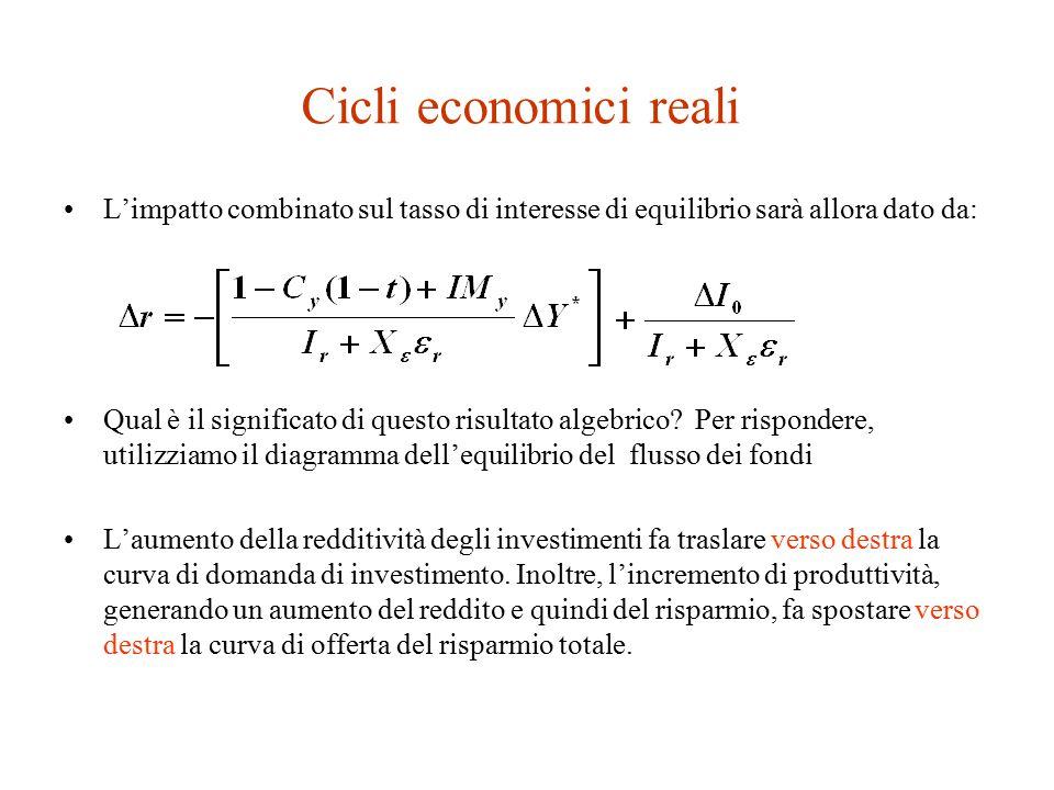 Cicli economici reali L'impatto combinato sul tasso di interesse di equilibrio sarà allora dato da: Qual è il significato di questo risultato algebrico.