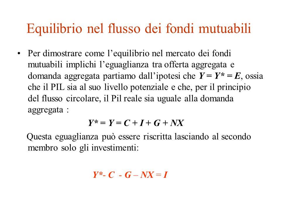 Equilibrio nel flusso dei fondi mutuabili Per dimostrare come l'equilibrio nel mercato dei fondi mutuabili implichi l'eguaglianza tra offerta aggregata e domanda aggregata partiamo dall'ipotesi che Y = Y* = E, ossia che il PIL sia al suo livello potenziale e che, per il principio del flusso circolare, il Pil reale sia uguale alla domanda aggregata : Y* = Y = C + I + G + NX Questa eguaglianza può essere riscritta lasciando al secondo membro solo gli investimenti: Y*- C - G – NX = I
