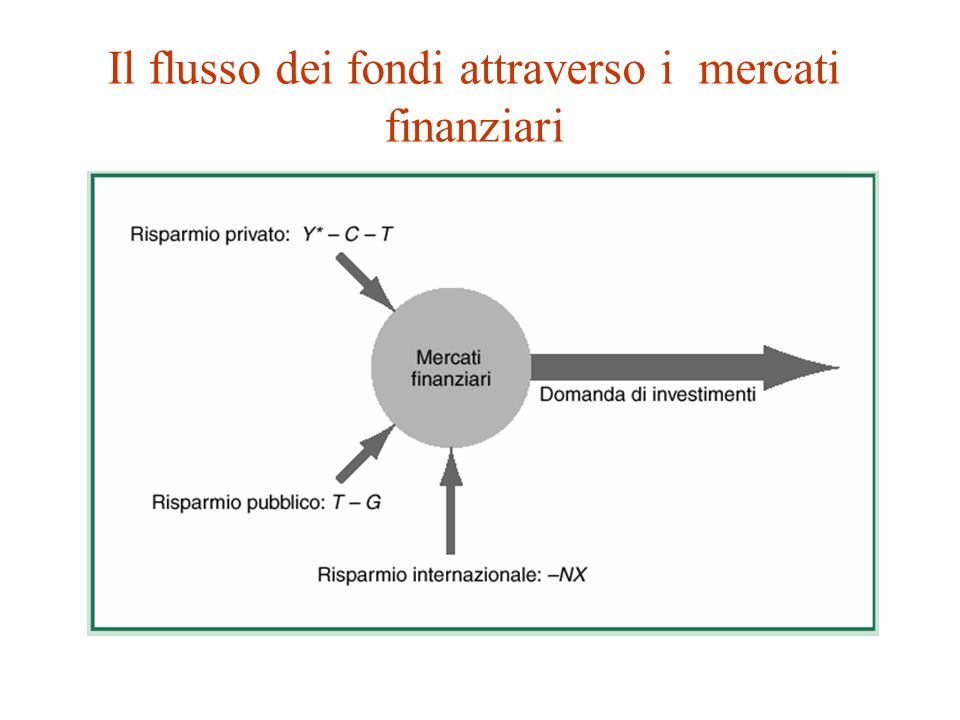 Il modello in azione: cambiamenti dell'ottimismo degli investitori Mentre l'aumento di r non avrà effetti su consumi e acquisti pubblici, esso avrà un impatto sulle esportazioni nette (una riduzione di NX) via apprezzamento del tasso di cambio.