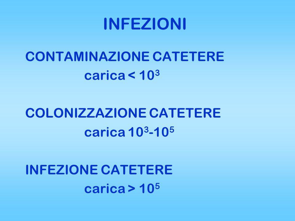 INFEZIONI CONTAMINAZIONE CATETERE carica < 10 3 COLONIZZAZIONE CATETERE carica 10 3 -10 5 INFEZIONE CATETERE carica > 10 5