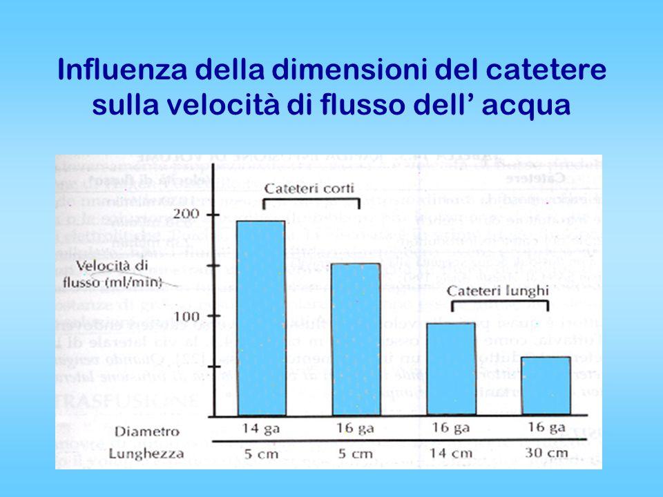 Influenza della dimensioni del catetere sulla velocità di flusso dell' acqua
