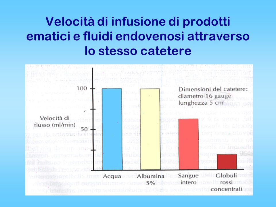 Velocità di infusione di prodotti ematici e fluidi endovenosi attraverso lo stesso catetere