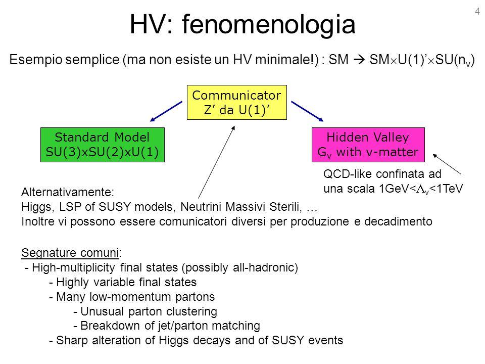 4 HV: fenomenologia Esempio semplice (ma non esiste un HV minimale!) : SM  SM  U(1)'  SU(n v ) Standard Model SU(3)xSU(2)xU(1) Communicator Z' da U(1)' Hidden Valley G v with v-matter QCD-like confinata ad una scala 1GeV<  v <1TeV Alternativamente: Higgs, LSP of SUSY models, Neutrini Massivi Sterili, … Inoltre vi possono essere comunicatori diversi per produzione e decadimento Segnature comuni: - High-multiplicity final states (possibly all-hadronic) - Highly variable final states - Many low-momentum partons - Unusual parton clustering - Breakdown of jet/parton matching - Sharp alteration of Higgs decays and of SUSY events