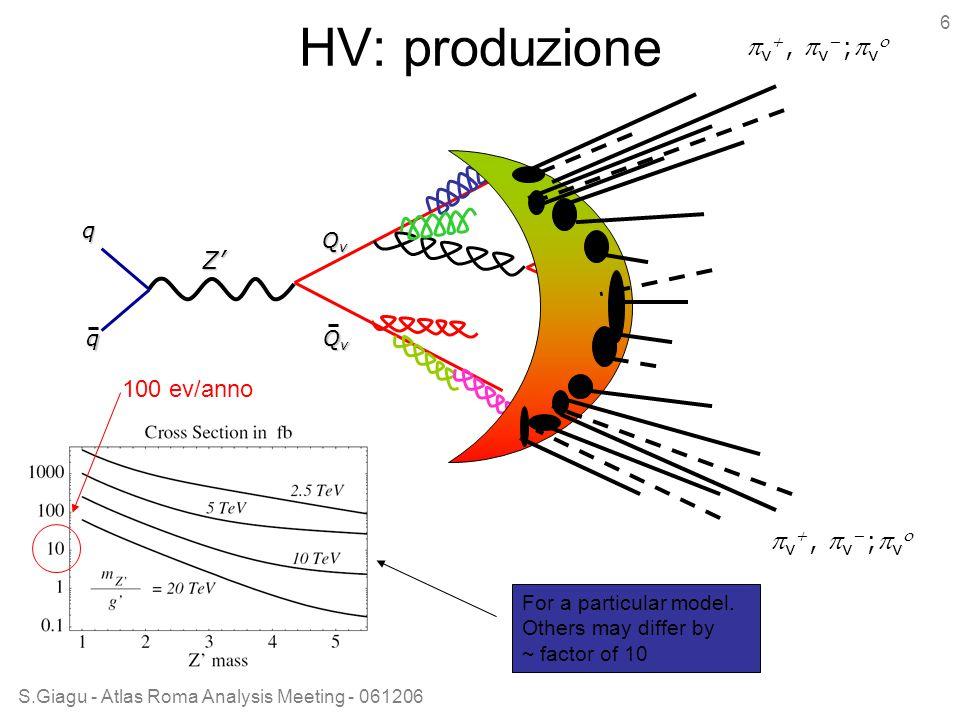 S.Giagu - Atlas Roma Analysis Meeting - 061206 6 HV: produzione q q QvQvQvQv QvQvQvQv  v ,  v  ;  v  Z' For a particular model.