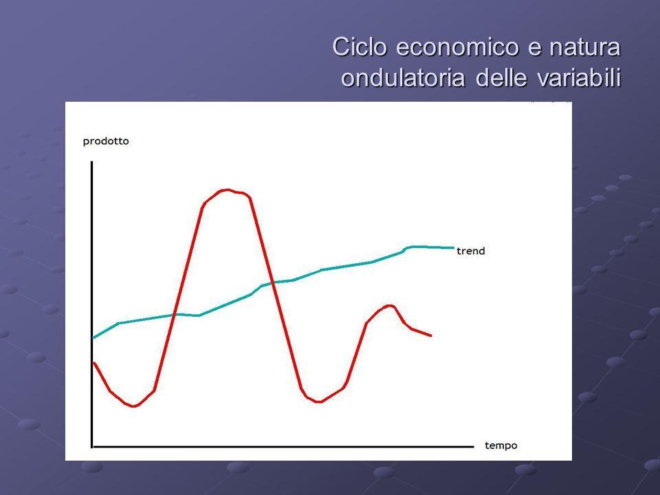 Ciclo economico e natura ondulatoria delle variabili