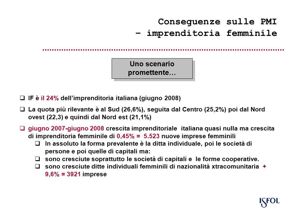 Conseguenze sulle PMI – imprenditoria femminile  IF è il 24% dell'imprenditoria italiana (giugno 2008)  La quota più rilevante è al Sud (26,6%), seguita dal Centro (25,2%) poi dal Nord ovest (22,3) e quindi dal Nord est (21,1%)  giugno 2007-giugno 2008 crescita imprenditoriale italiana quasi nulla ma crescita di imprenditoria femminile di 0,45% = 5.523 nuove imprese femminili  In assoluto la forma prevalente è la ditta individuale, poi le società di persone e poi quelle di capitali ma:  sono cresciute soprattutto le società di capitali e le forme cooperative.
