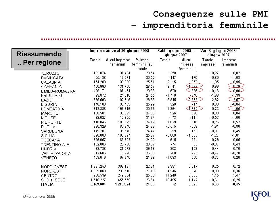Conseguenze sulle PMI – imprenditoria femminile Riassumendo.. Per regione Unioncamere 2008