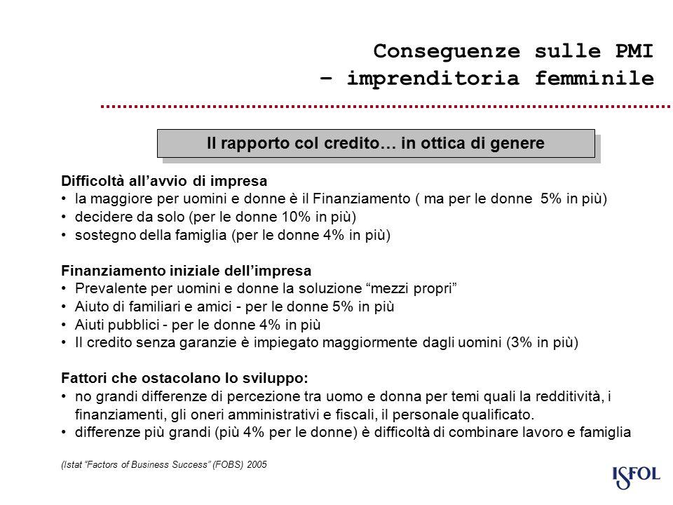 Conseguenze sulle PMI – imprenditoria femminile Il rapporto col credito… in ottica di genere Difficoltà all'avvio di impresa la maggiore per uomini e donne è il Finanziamento ( ma per le donne 5% in più) decidere da solo (per le donne 10% in più) sostegno della famiglia (per le donne 4% in più) Finanziamento iniziale dell'impresa Prevalente per uomini e donne la soluzione mezzi propri Aiuto di familiari e amici - per le donne 5% in più Aiuti pubblici - per le donne 4% in più Il credito senza garanzie è impiegato maggiormente dagli uomini (3% in più) Fattori che ostacolano lo sviluppo: no grandi differenze di percezione tra uomo e donna per temi quali la redditività, i finanziamenti, gli oneri amministrativi e fiscali, il personale qualificato.