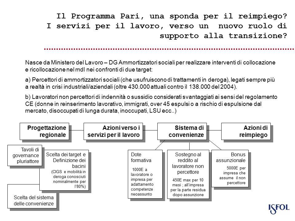 Scelta del sistema delle convenienze Il Programma Pari, una sponda per il reimpiego.