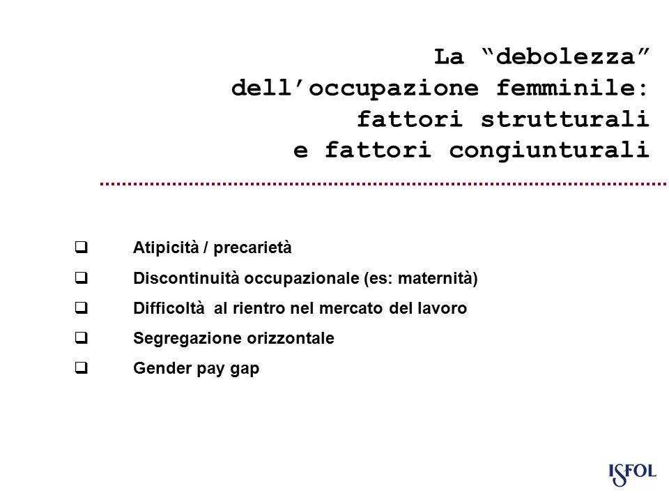La debolezza dell'occupazione femminile: fattori strutturali e fattori congiunturali  Atipicità / precarietà  Discontinuità occupazionale (es: maternità)  Difficoltà al rientro nel mercato del lavoro  Segregazione orizzontale  Gender pay gap