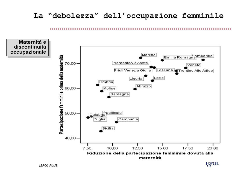 Maternità e discontinuità occupazionale La debolezza dell'occupazione femminile ISFOL PLUS