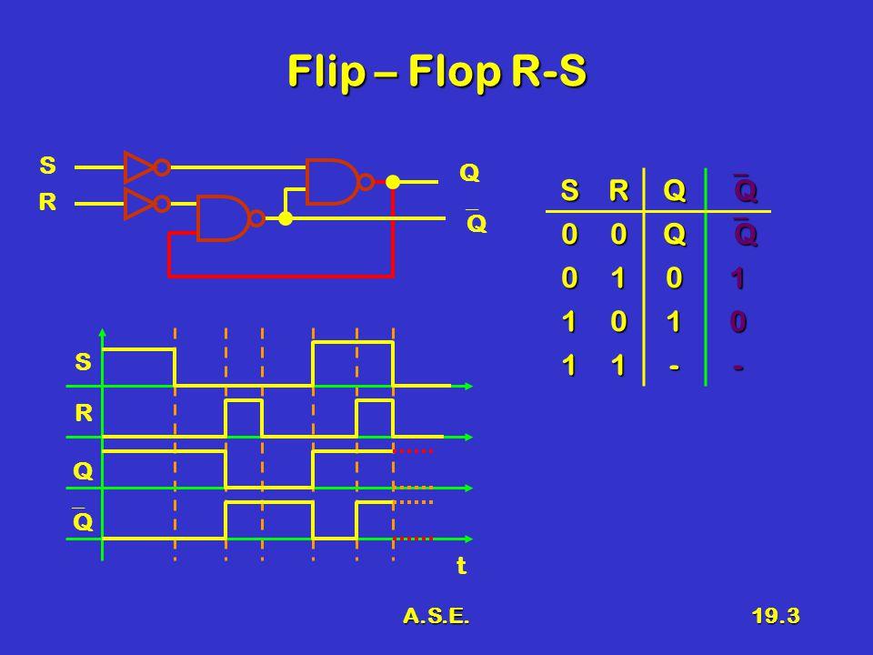 A.S.E.19.4 Variabili di stato La capacità di memorizzazione è legata agli anelli di richiusura interniLa capacità di memorizzazione è legata agli anelli di richiusura interni –Variabili di stato –Tante quante sono le richiusure k –Stati interni 2 k R SQ QQ R' Y