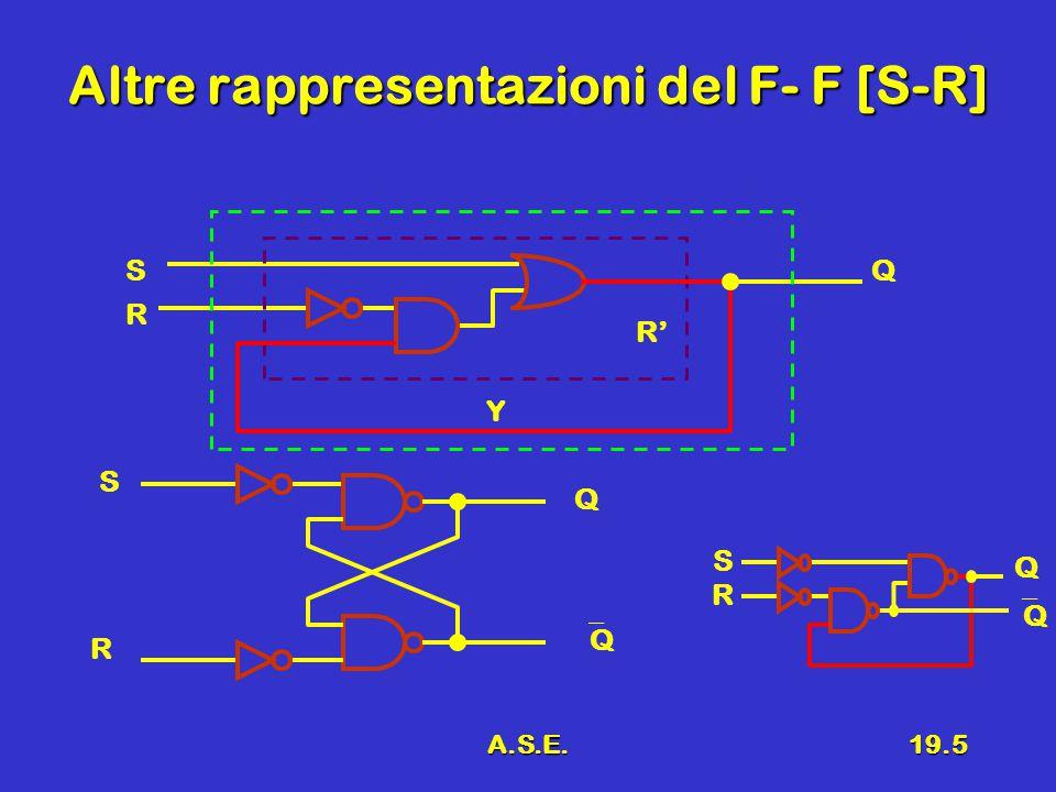 A.S.E.19.6 Ulteriori rappresentazioni del F- F [S- R] SRQ QQQQ 00Q QQQQ 0101 1010 11-- R S Q QQ R S Q QQSRQ QQQQ00-- 0110 1001 11Q QQQQ