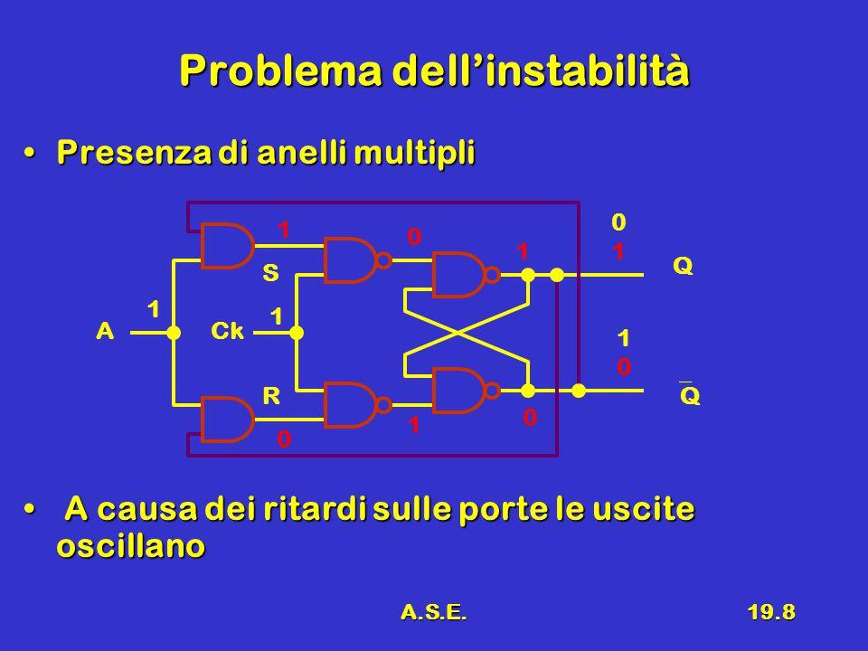 A.S.E.19.8 Problema dell'instabilità Presenza di anelli multipliPresenza di anelli multipli A causa dei ritardi sulle porte le uscite oscillano A causa dei ritardi sulle porte le uscite oscillano R S 0101 QQ CkA 1010 Q 1 1 1 0 0 1 1 0