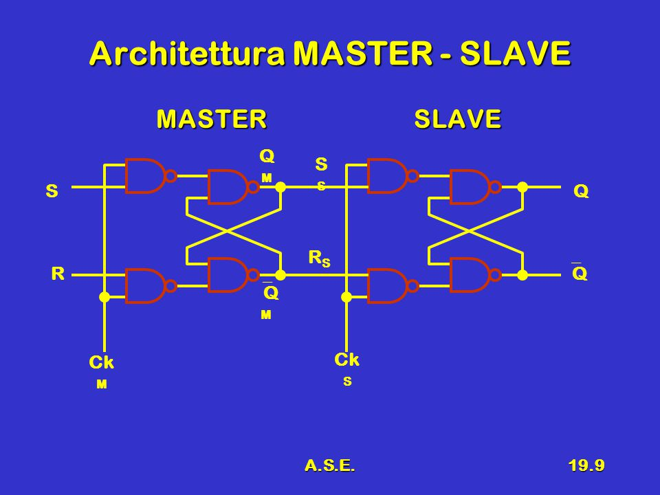 A.S.E.19.10 Clock non sovrapposto Il clock master e il clock slave non devono mai essere attivi (alti, = 1) contemporaneamenteIl clock master e il clock slave non devono mai essere attivi (alti, = 1) contemporaneamente Non possono essere ottenuti con un inverterNon possono essere ottenuti con un inverter Ck M Ck S Ck M Ck S no