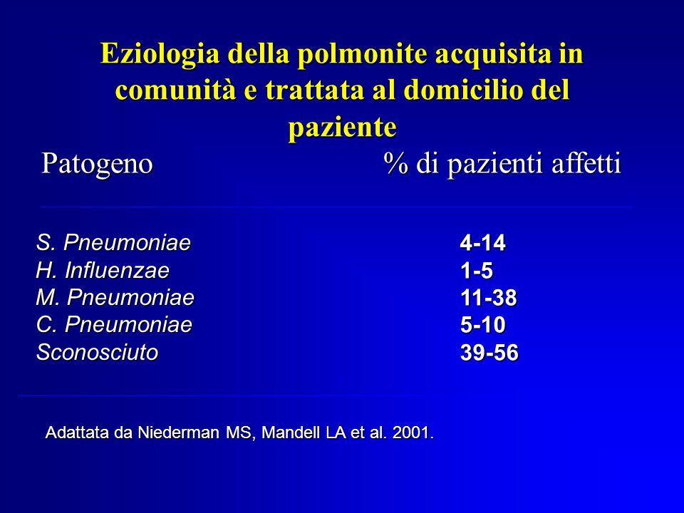 Eziologia della polmonite acquisita in comunità e trattata al domicilio del paziente Patogeno% di pazienti affetti S.