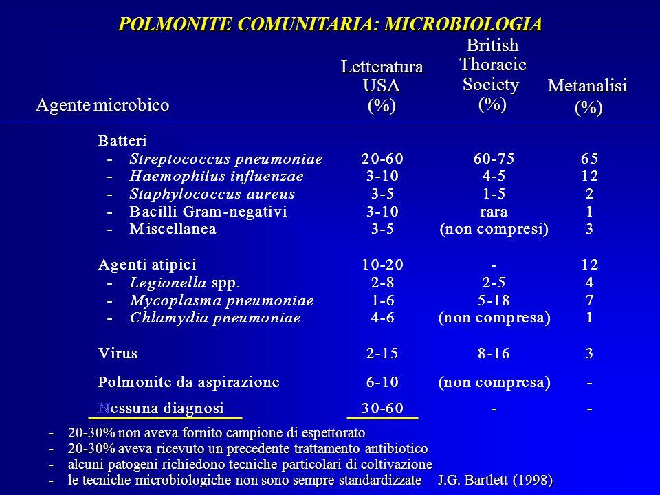 nn cccooommmppprrreeesssaaa)))--- NNNeessssssuuunnnaaa dddiiiaaagggnnnooosssiii333000---666000------ Agente microbico LetteraturaUSA(%) Metanalisi(%) BritishThoracicSociety(%) POLMONITE COMUNITARIA: MICROBIOLOGIA - 20-30% non aveva fornito campione di espettorato - 20-30% aveva ricevuto un precedente trattamento antibiotico - alcuni patogeni richiedono tecniche particolari di coltivazione - le tecniche microbiologiche non sono sempre standardizzate J.G.