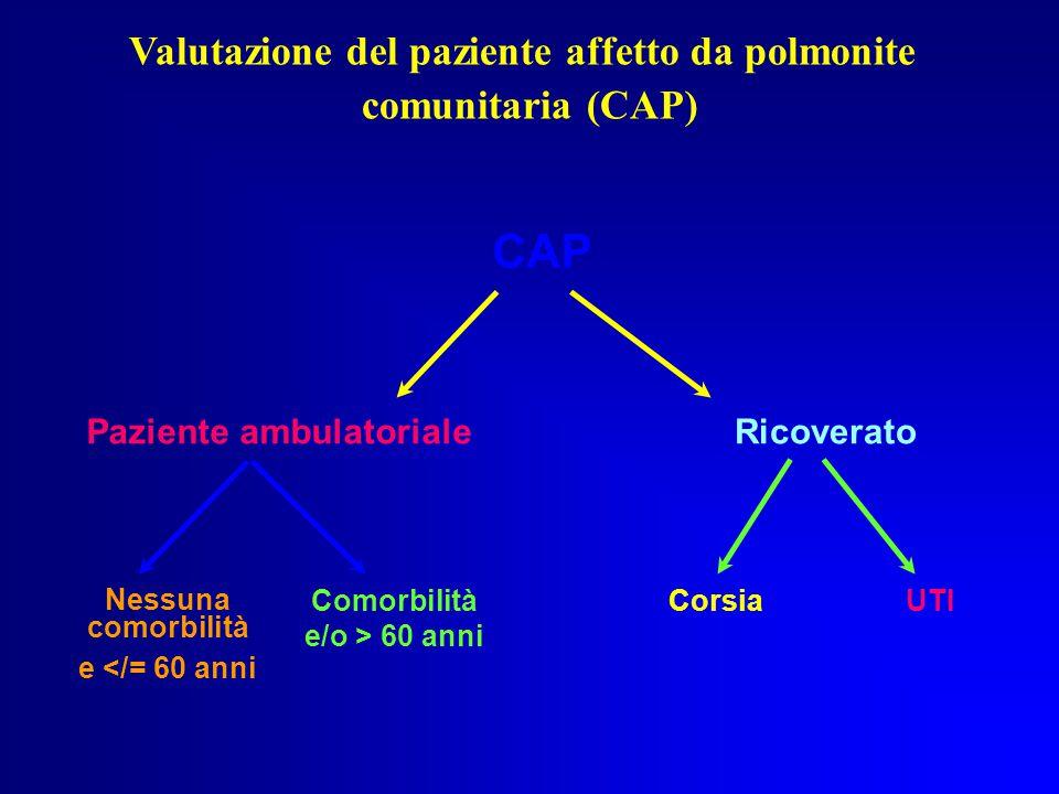 CAP Paziente ambulatorialeRicoverato Nessuna comorbilità e </= 60 anni Comorbilità e/o > 60 anni CorsiaUTI Valutazione del paziente affetto da polmonite comunitaria (CAP)