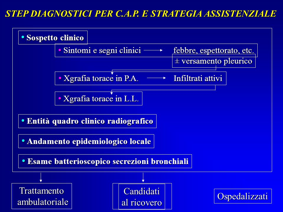 STEP DIAGNOSTICI PER C.A.P. E STRATEGIA ASSISTENZIALE Sospetto clinico Sospetto clinico Entità quadro clinico radiografico Entità quadro clinico radio