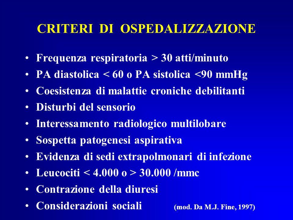 CRITERI DI OSPEDALIZZAZIONE Frequenza respiratoria > 30 atti/minuto PA diastolica < 60 o PA sistolica <90 mmHg Coesistenza di malattie croniche debilitanti Disturbi del sensorio Interessamento radiologico multilobare Sospetta patogenesi aspirativa Evidenza di sedi extrapolmonari di infezione Leucociti 30.000 /mmc Contrazione della diuresi Considerazioni sociali (mod.