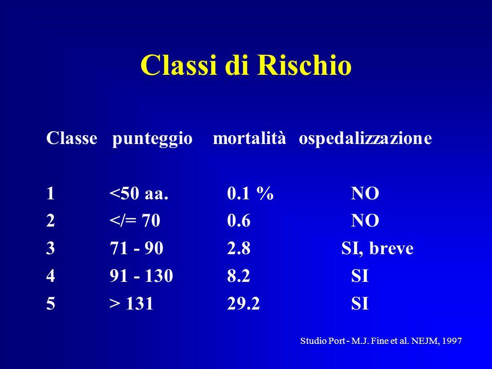 Classi di Rischio Classe punteggio mortalità ospedalizzazione 1 <50 aa.